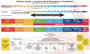 Athletics Canada Long Term Athlete Development Model